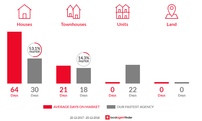 Average time to sell property in Hurstville Grove, NSW 2220