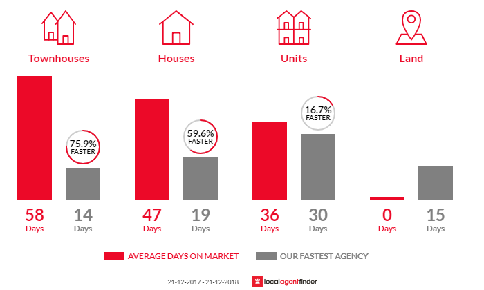 Average time to sell property in Hyde Park, SA 5061