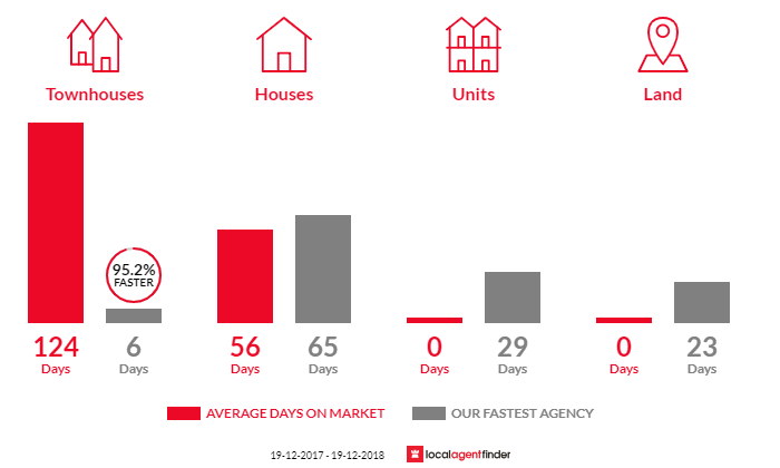 Average time to sell property in Hyland Park, NSW 2448
