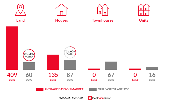 Average time to sell property in Illowa, VIC 3282