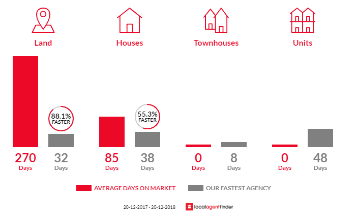 Average time to sell property in Image Flat, QLD 4560