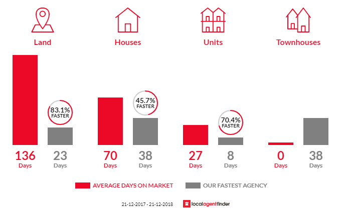 Average time to sell property in Inala, QLD 4077