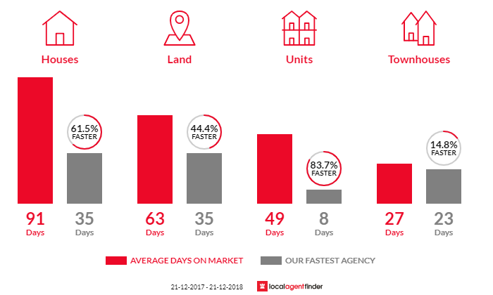 Average time to sell property in Indented Head, VIC 3223