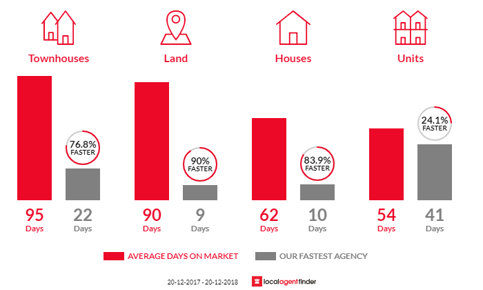 Average time to sell property in Indooroopilly, QLD 4068