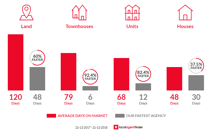 Average time to sell property in Ingle Farm, SA 5098