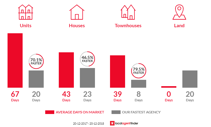 Average time to sell property in Ingleburn, NSW 2565
