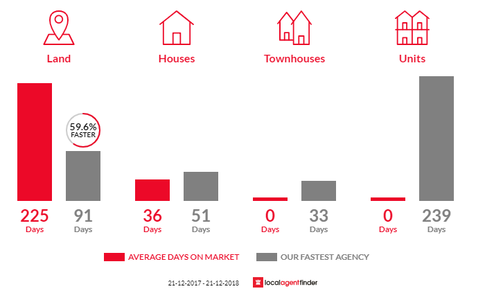 Average time to sell property in Inverleigh, VIC 3321