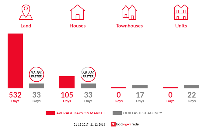 Average time to sell property in Invermay, VIC 3352