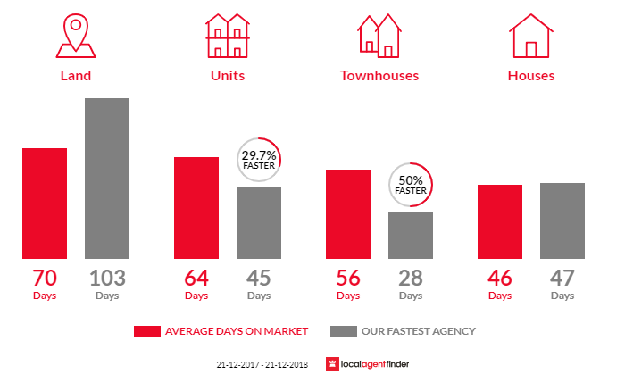 Average time to sell property in Invermay, TAS 7248