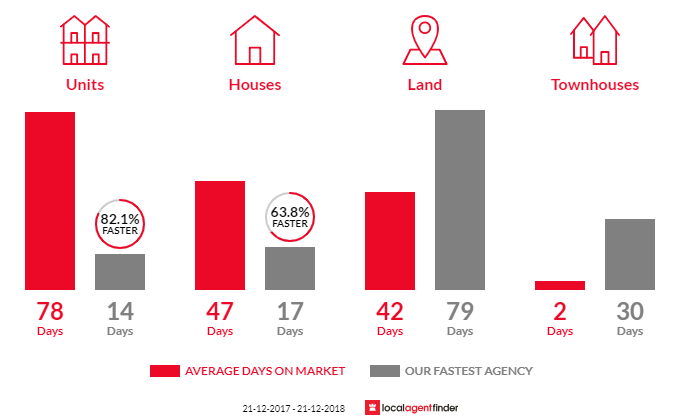 Average time to sell property in Invermay Park, VIC 3350