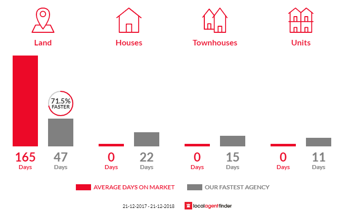 Average time to sell property in Iona, VIC 3815
