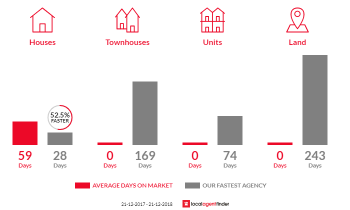 Average time to sell property in Irrewillipe, VIC 3249