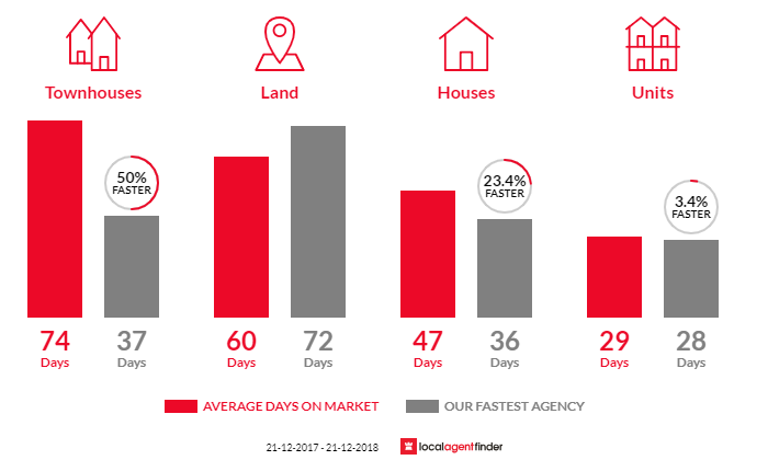 Average time to sell property in Irymple, VIC 3498