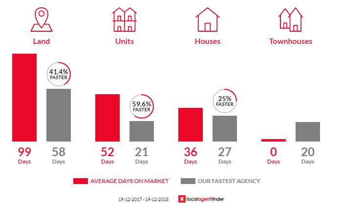 Average time to sell property in Islington, NSW 2296