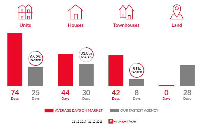 Average time to sell property in Ivanhoe, VIC 3079