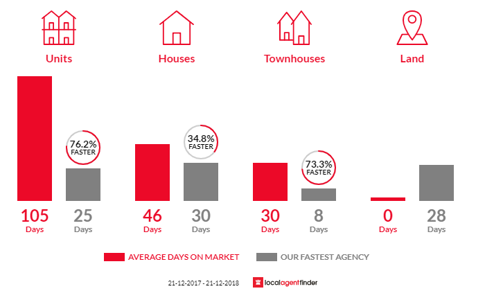Average time to sell property in Ivanhoe East, VIC 3079
