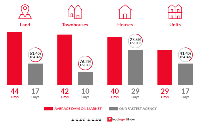 Average time to sell property in Jacana, VIC 3047
