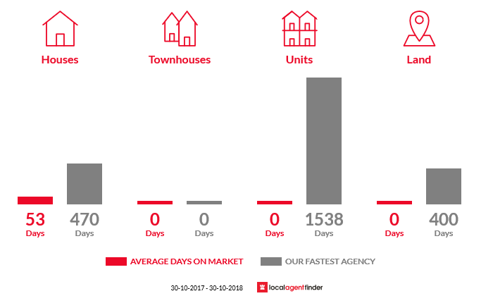 Average time to sell property in Jack River, VIC 3971
