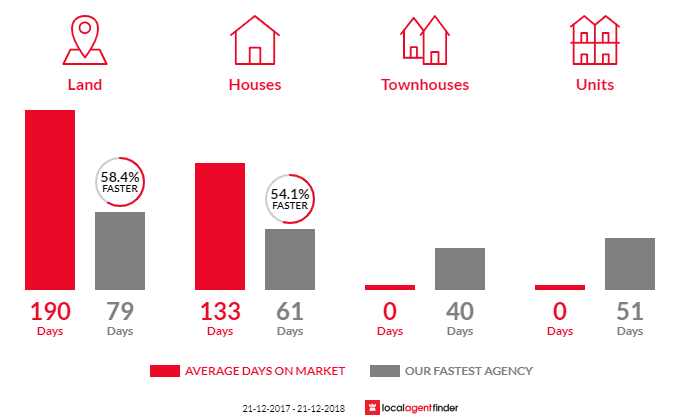 Average time to sell property in Jackass Flat, VIC 3556