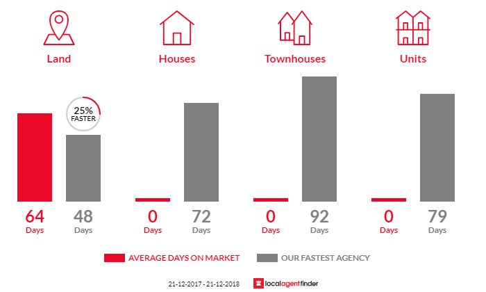 Average time to sell property in Jacob Creek, VIC 3825