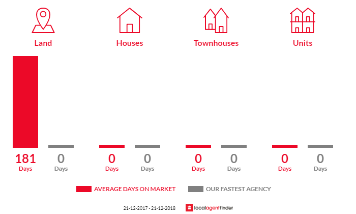 Average time to sell property in Jalbarragup, WA 6275