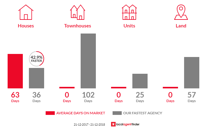 Average time to sell property in Jam Jerrup, VIC 3984