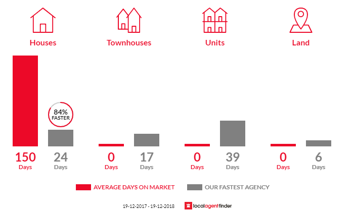 Average time to sell property in Jamberoo, NSW 2533