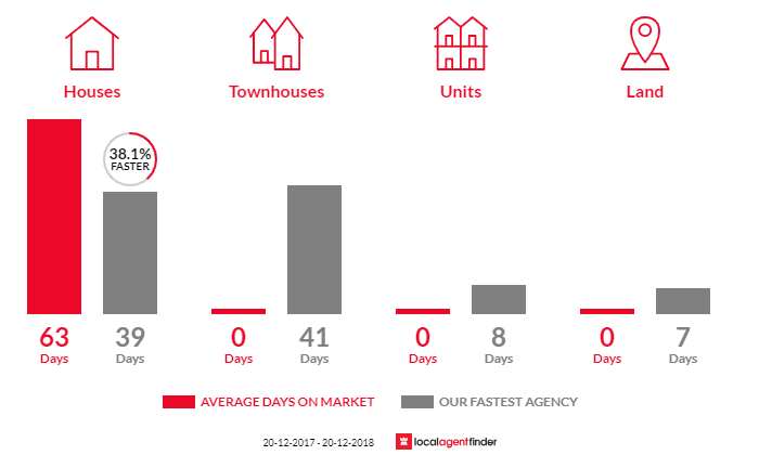 Average time to sell property in Jamboree Heights, QLD 4074