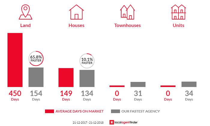 Average time to sell property in Jamieson, VIC 3723