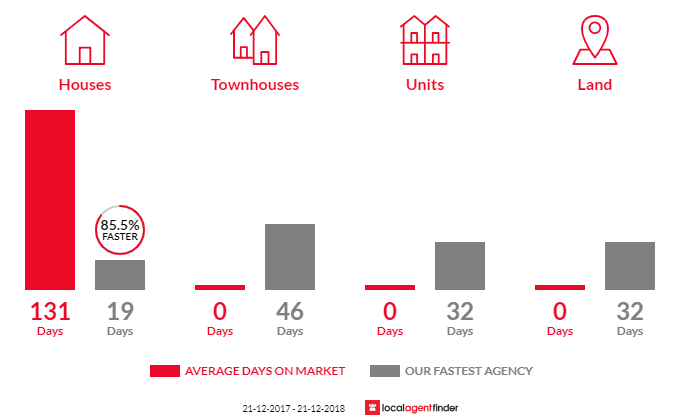 Average time to sell property in Jandakot, WA 6164