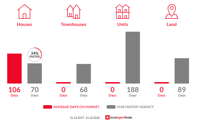 Average time to sell property in Jarrahdale, WA 6124