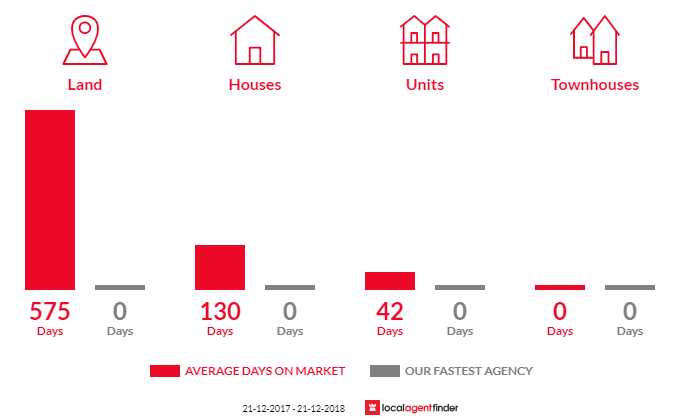 Average time to sell property in Jeparit, VIC 3423