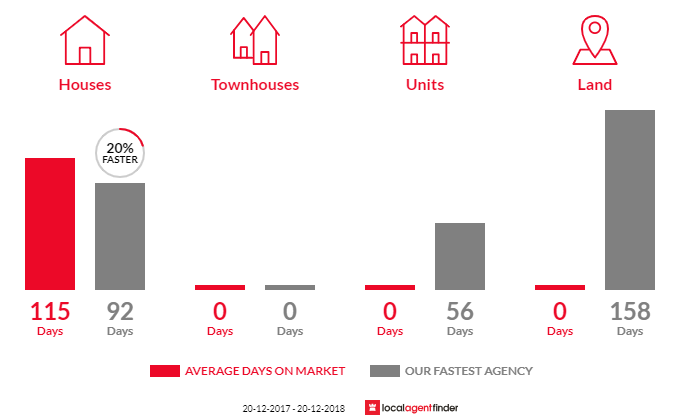 Average time to sell property in Jericho, QLD 4728