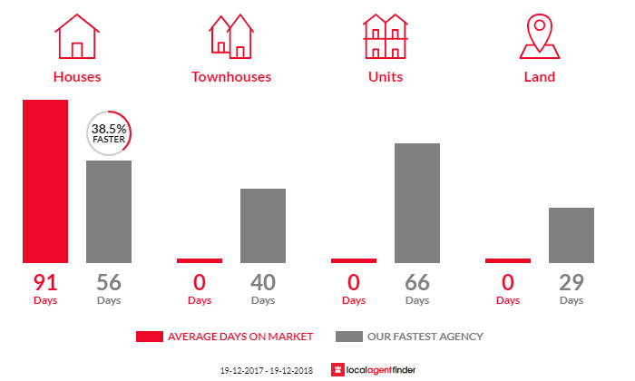 Average time to sell property in Johns River, NSW 2443