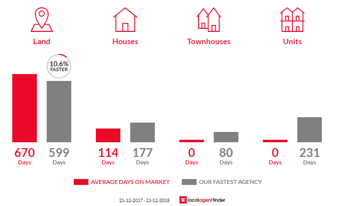 Average time to sell property in Johnsonville, VIC 3902