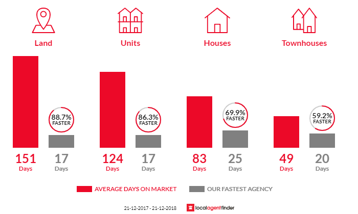 Average time to sell property in Jolimont, WA 6014