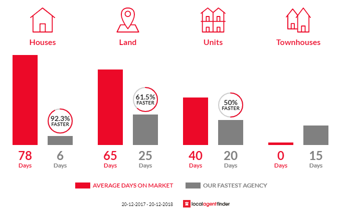 Average time to sell property in Jordan Springs, NSW 2747