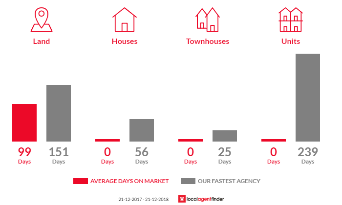 Average time to sell property in Jumbunna, VIC 3951