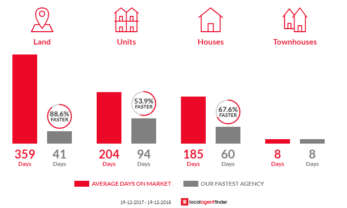 Average time to sell property in Junee, NSW 2663