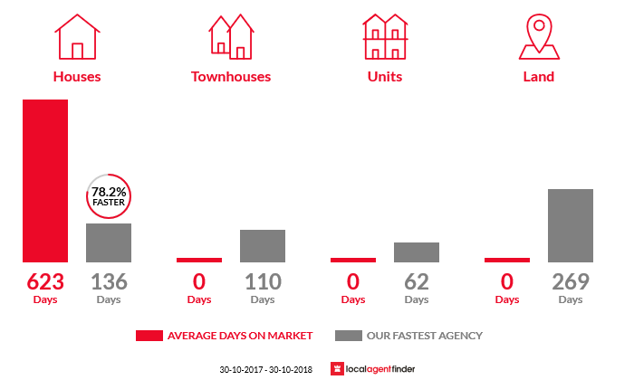 Average time to sell property in Jung, VIC 3401
