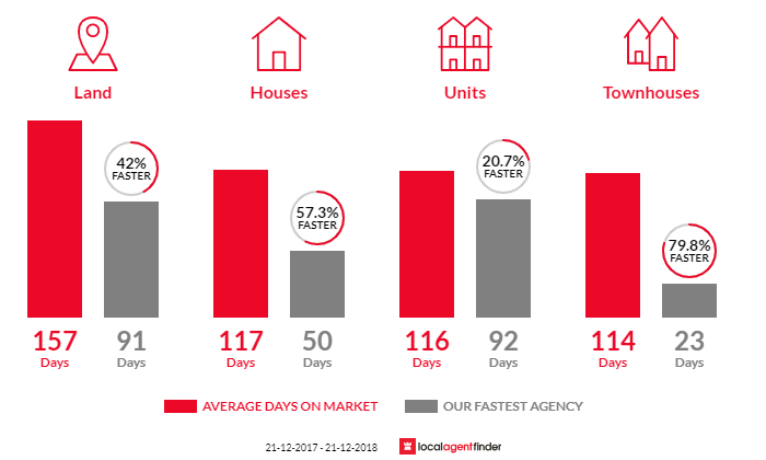 Average time to sell property in Kalamunda, WA 6076