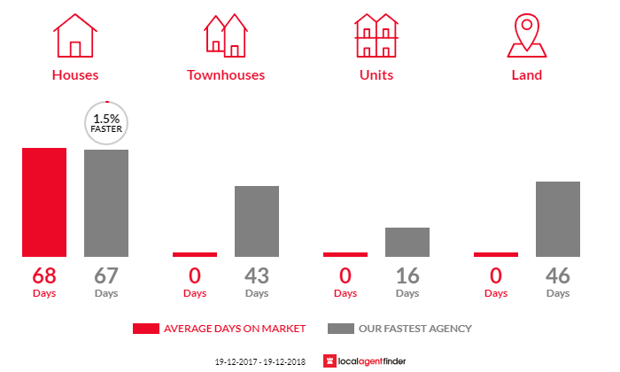 Average time to sell property in Kalaru, NSW 2550