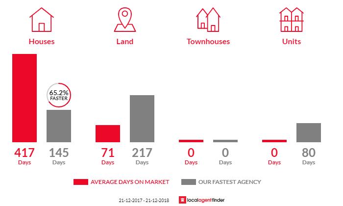 Average time to sell property in Kalbarri, WA 6536