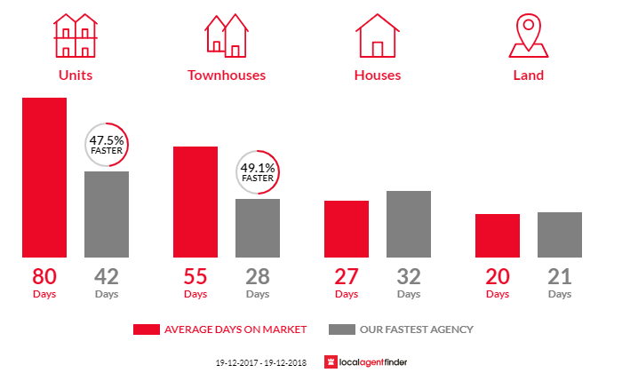 Average time to sell property in Kaleen, ACT 2617