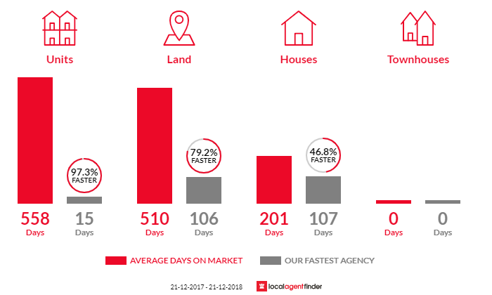 Average time to sell property in Kalimna, VIC 3909