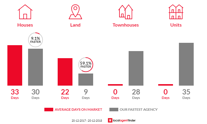 Average time to sell property in Kalinga, QLD 4030