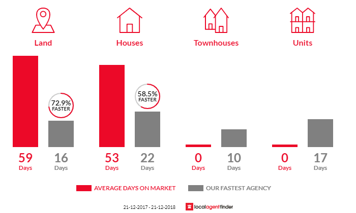 Average time to sell property in Kalkallo, VIC 3064