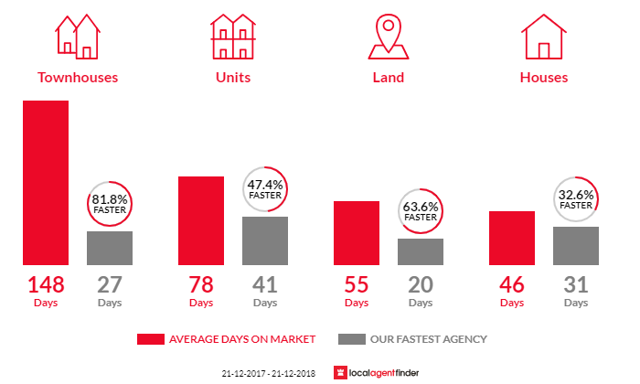 Average time to sell property in Kallangur, QLD 4503