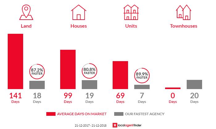 Average time to sell property in Kallaroo, WA 6025