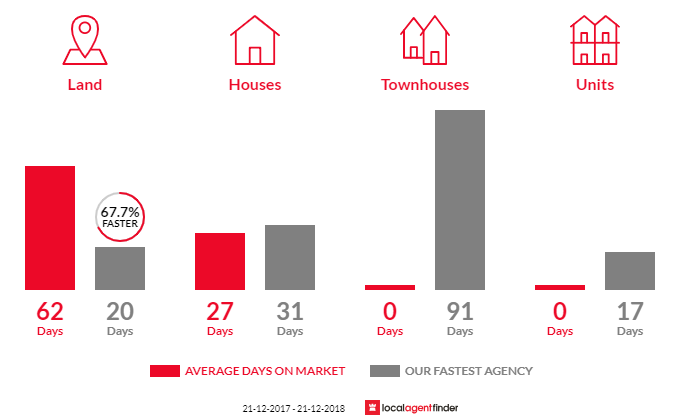 Average time to sell property in Kallista, VIC 3791